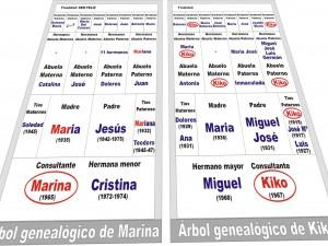 Tercera parte del cuestionario: estudio del árbol genealógico