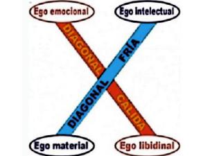 Las diagonales de los egos ¿Sabes qué son?